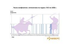 konflikty-rusi-s-pechenegami-915-1036.jpg