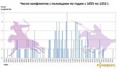 konflikty-rusi-s-polovcami-1055-1252.jpg