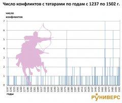 konflikty-rusi-s-tatarami-1237-1502.jpg