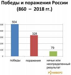 pobedy---porazhenija-rossii-860-2018.jpg