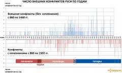 svodnaja--shema-konfliktov-rossii-s-860-po-1502.jpg